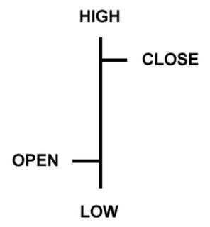 Chart dalam Analisis Forex