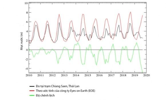 Có đủ dữ liệu chứng minh Trung Quốc thay đổi dòng chảy Mekong