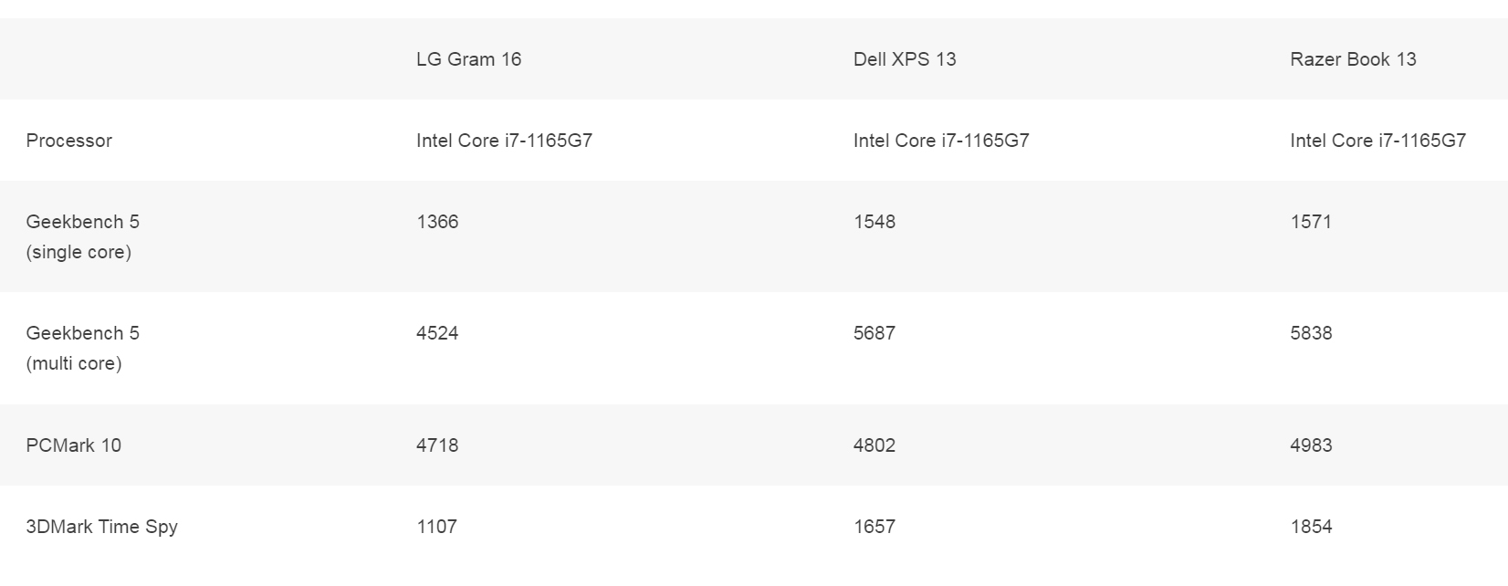 Review Đánh giá laptop LG Gram 16 2021