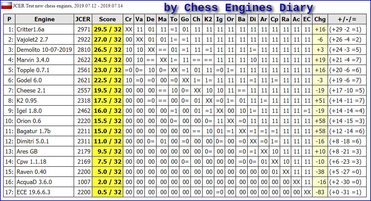 JCER (Jurek Chess Engines Rating) tournaments - Page 16 2019.07.12.TestNewchessenginesScid.html