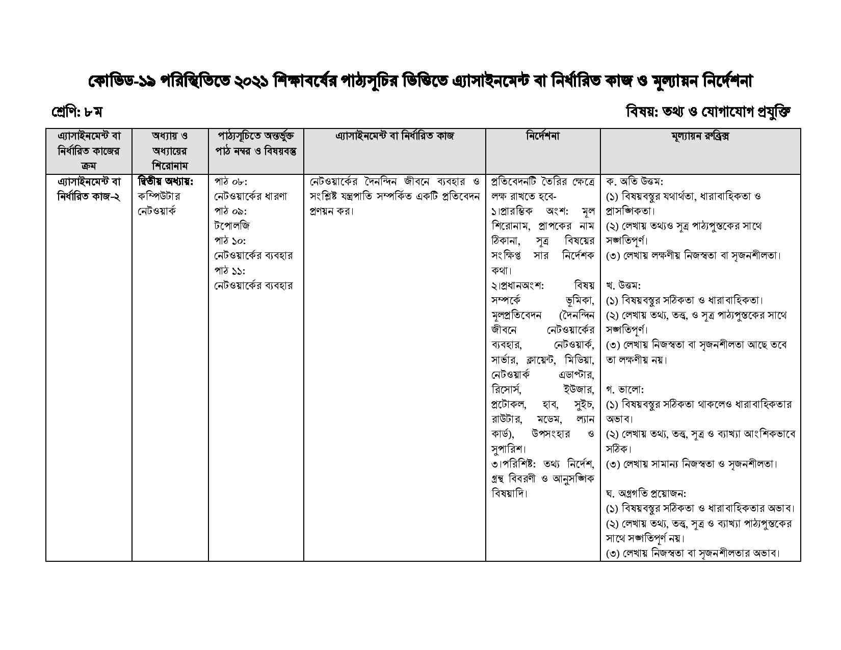 17th Week Class 8 ICT Assignment 2021