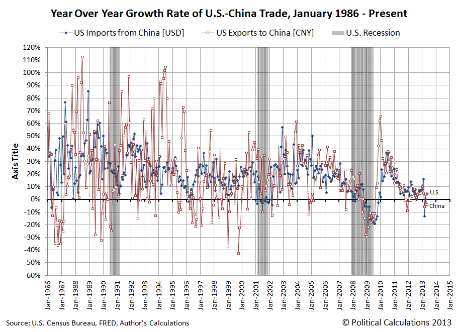 Year Over Year Growth Rate of U.S.-China Trade, January 1986 - May 2013
