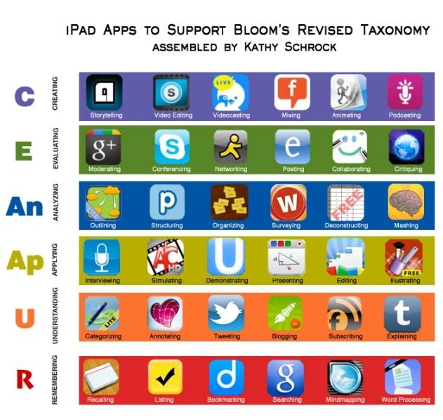 Taxonomía Digital de Bloom aplicada para Ipad.