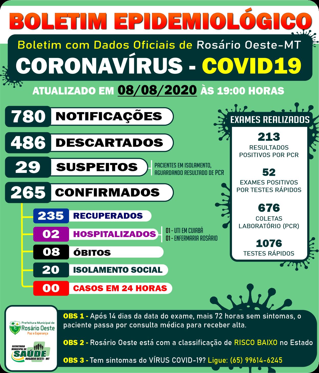 Rosário Oeste não registrou nenhum caso de Covid19 neste sábado (08/08)