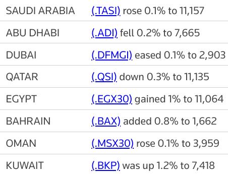 MIDEAST STOCKS Most major Gulf bourses fall; oil lifts #Saudi stocks | Reuters