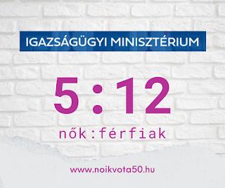 Az Igazságügyi Minisztérium vezetői között 5:12 a nők és férfiak aránya #KORM35