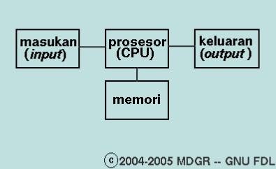 Konsep Dasar Perangkat Komputer dan Sistem Operasi 2_