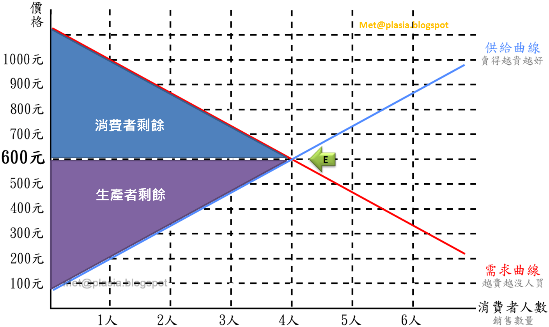 Met@plasia: [槓桿閱讀][經濟學]真希望老師這樣教經濟 (未完)