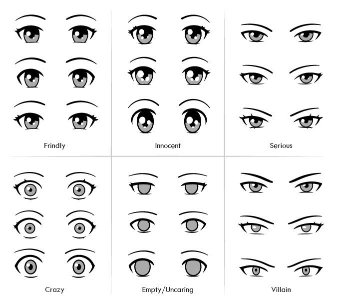 Mata anime menunjukkan berbagai jenis kepribadian