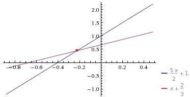 Problema da Matemática: O dobro de um número mais três vezes ele mesmo, dividido por dois, mais um é igual ao próprio número, mais dois dividido por três.
