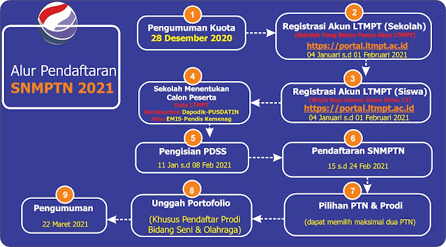 Tata Cara Pendaftaran Snmptn Ta 2021 2022 Pendaftaran Mahasiswa