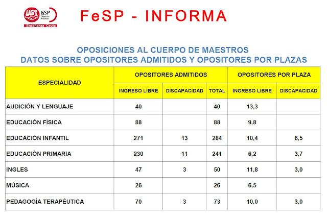 Ratio opositores docentes Ceuta por especialidad, Enseñanza UGT Ceuta, Blog de Enseñanza UGT Ceuta
