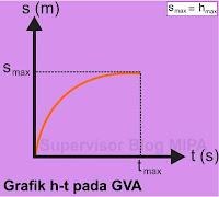 Grafik Hubungan Perpindahan terhadap Waktu (Grafik s-t) GVA