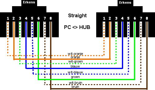Urutan Kabel UTP Straight Dan Cross - Cinta Networking