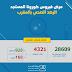 تسجيل 69 حالة مؤكدة جديدة بالمغرب والعدد الإجمالي يصل إلى 4321 حالة بتاريخ 29 أبريل 2020