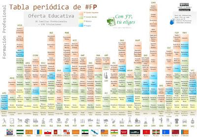 Fp informacin y promocin tabla peridica fp toda la oferta incluye vdeo incrustado con fp tu eliges urtaz Gallery