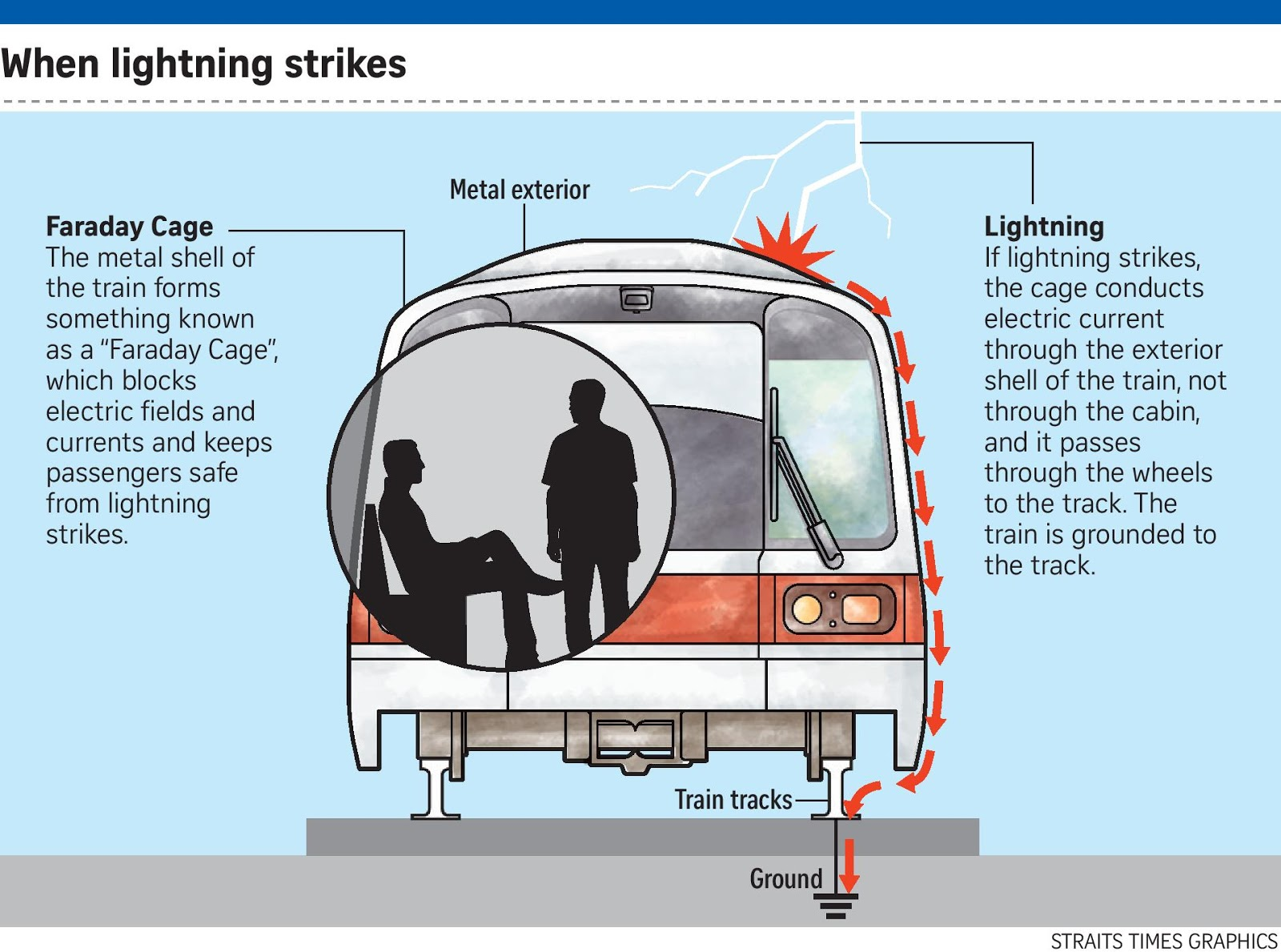 It is safe for passengers to travel in trains during a lightning storm as trains are protected by a Faraday Cage.