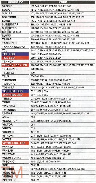 Service Tv Panggilan Kode Remot Multi