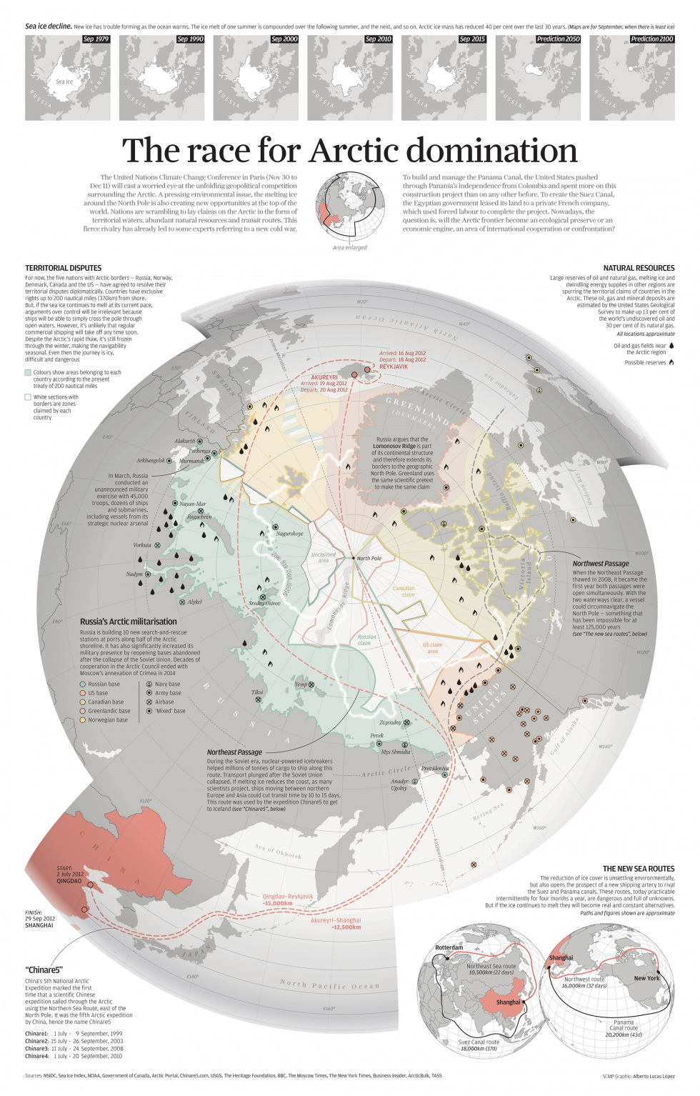 The race for Arctic domination