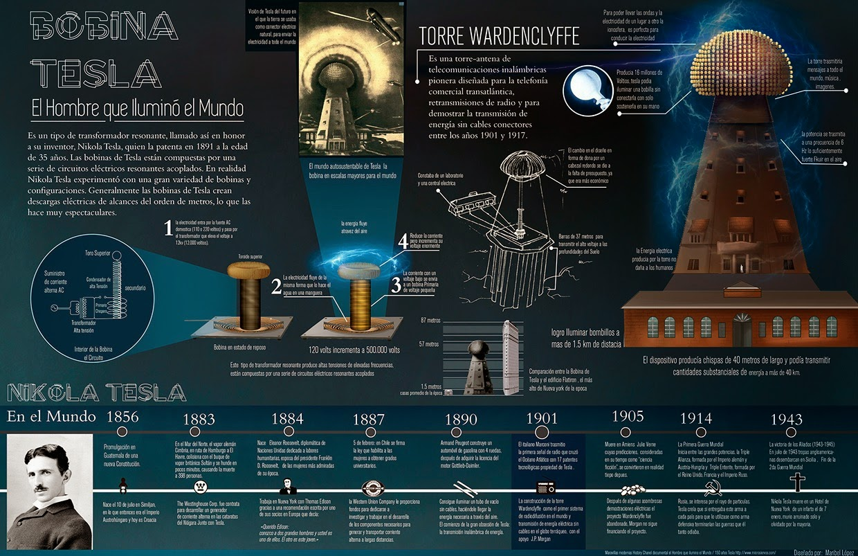 Nikola Tesla El Hombre Que Invent 243 El S Xx