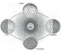 Годишно движение на Земята