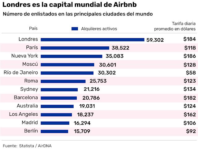 Estas son las ciudades más populares en Airbnb