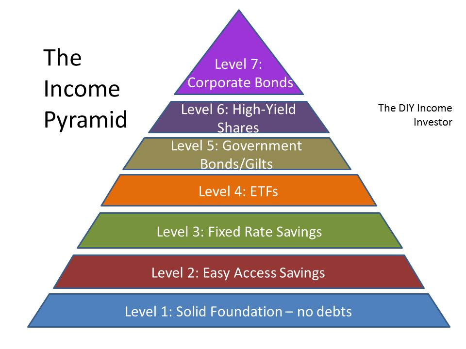 DIY Income Investor: Build Up Your Income Pyramid - Level ...