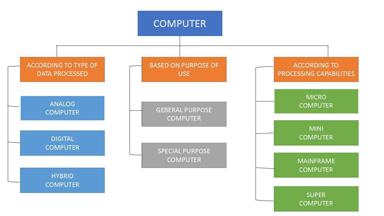 Classifications of computer - Basic Technology- Technology