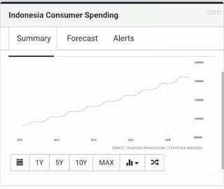 grafik tingkat belanja konsumsi masyarakat
