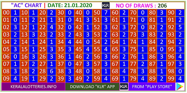 Kerala Lottery Winning Number Trending And Pending Ac  Chart on21.01.2020