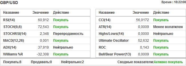 19 investing тех. анализ