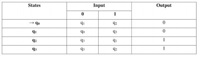 Transition Table for Moore Machine