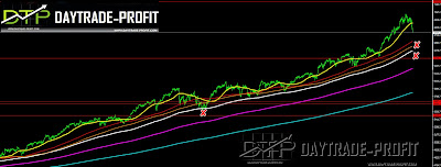 NASDAQ  FORECAST analysis