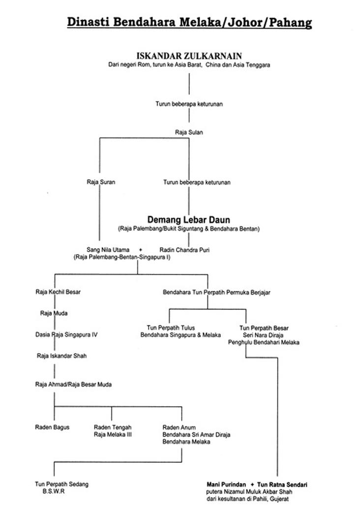 Sejarah dan Salasilah Kerajaan Melayu Pahang