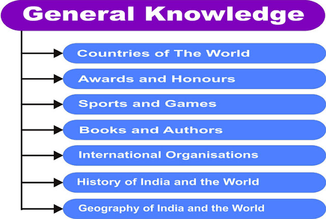 General Knowledge (GK) for Bank Exams