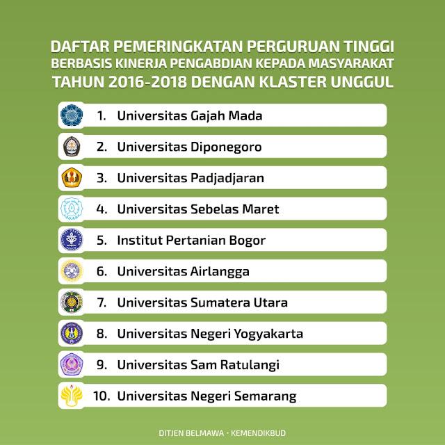 24 Perguruan Tinggi Berbasis Kinerja Pengabdian Kepada Masyarakat Klaster Unggul tahun 2019