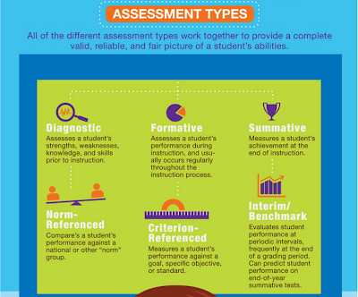 A Good Visual Featuring 6 Assessment Types Educational