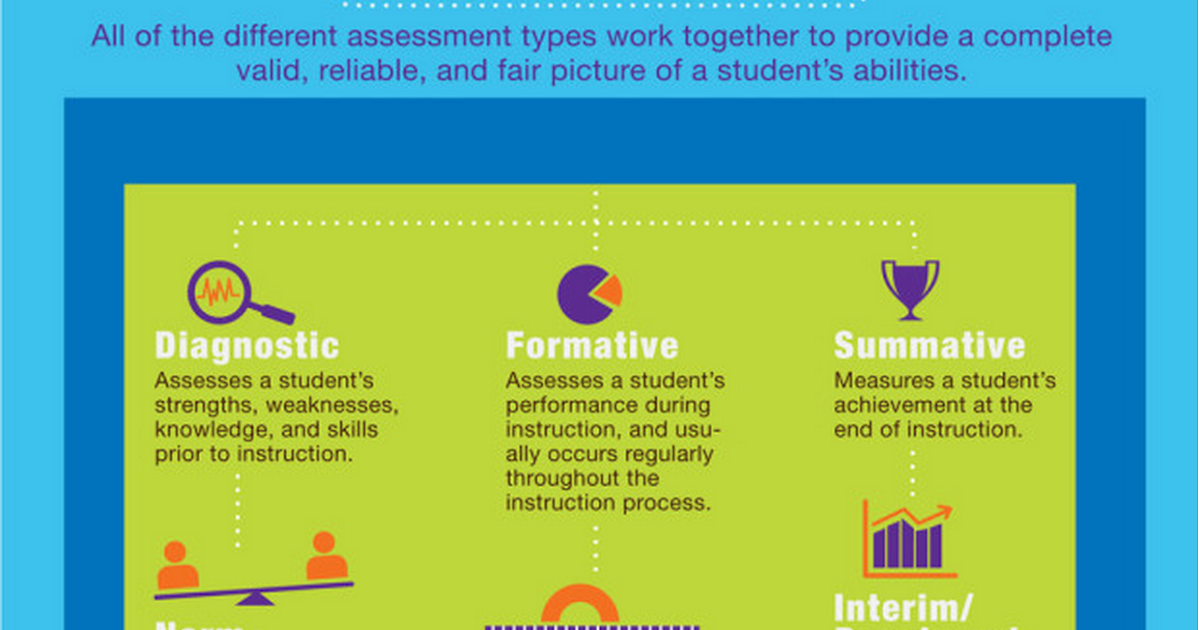 A Good Visual Featuring 6 Assessment Types Educational Technology And Mobile Learning The assessment should be proper and manageable. a good visual featuring 6 assessment