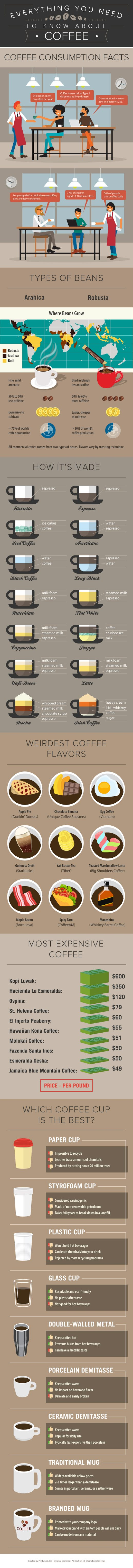 Everything You Need To Know About Coffee #infographic #Coffee #infographics #About Coffee
