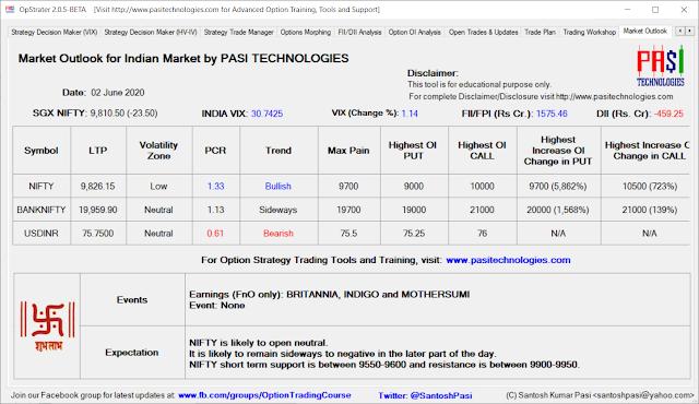 Indian Market Outlook: June 2, 2020