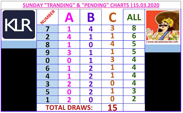 Kerala Lottery Winning Number Trending and Pending  chart  of 15  days on   19.03.2020