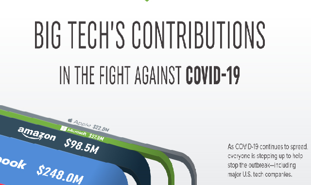 What is Big Tech Contributing to Help Fight COVID-19? #infographic