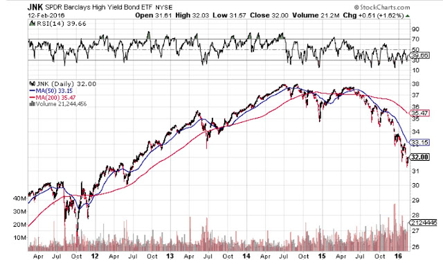JNK SPDR, Barclays High yield Bond ETF chart