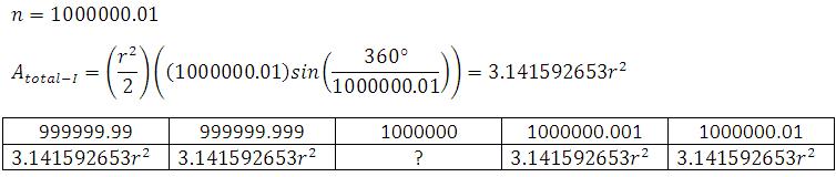 área de un polígono regular inscrito usando la definición informal de límites usando n=1000000