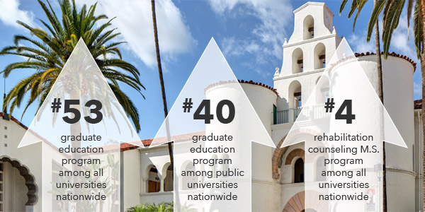 Graphic showing the college's No. 53 national ranking