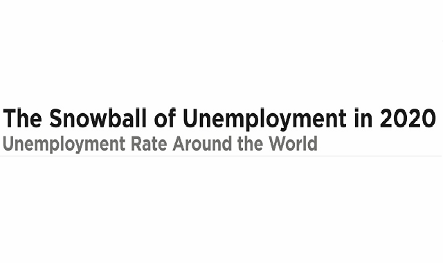 The world's unemployment rate before the Covid-19's second wave lockdowns