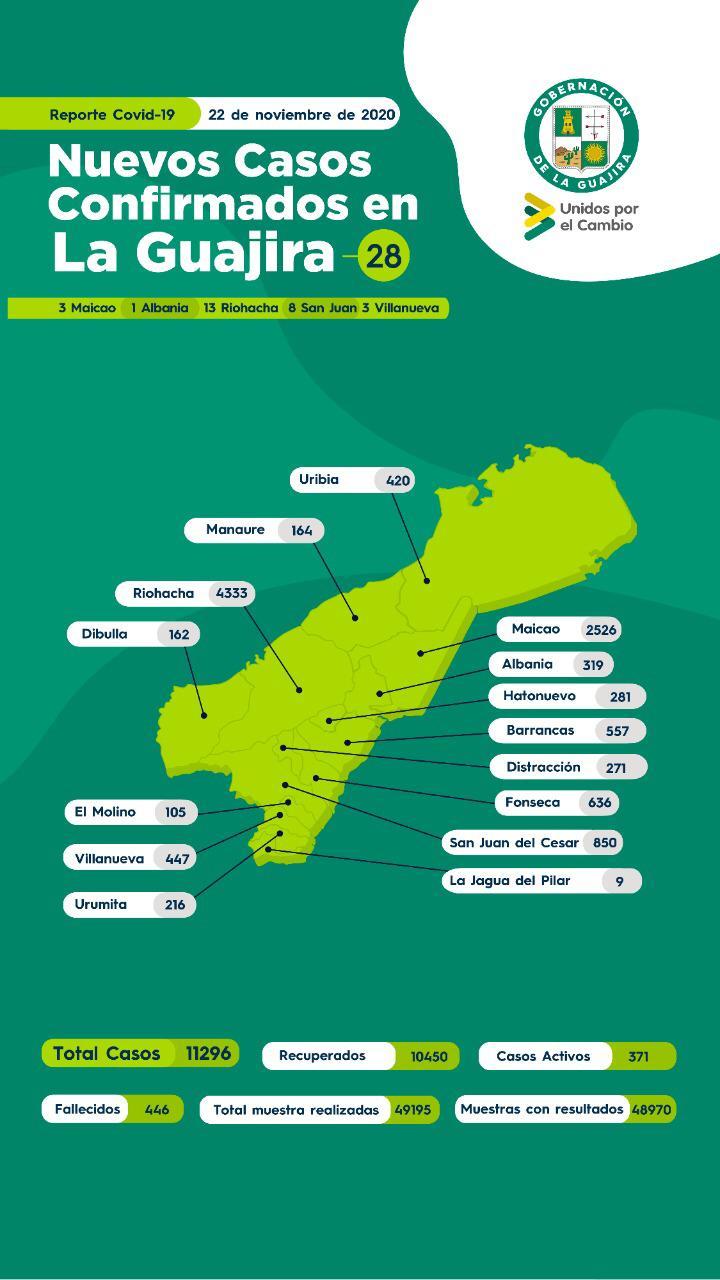 https://www.notasrosas.com/Reporte Covid-19 en La Guajira 22-11-2020