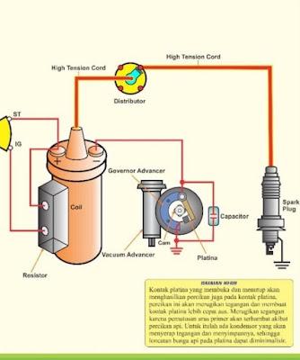 Penjelasan tentang sistem pengapian konvensional