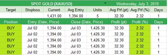 Closed  SPOT GOLD (XAUUSD) +32.3pt (+2.32%)