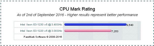 CPU Benchmark Xeon E3-1220v5 vs E3-1230v5